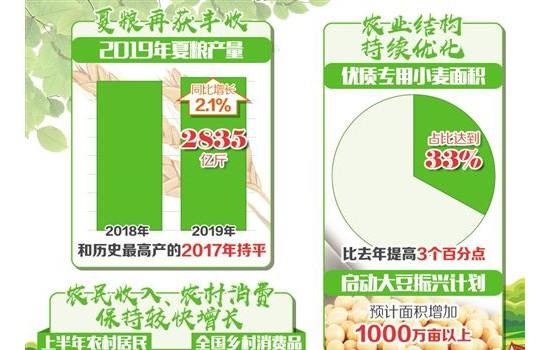 农业农村经济上半年成绩亮眼:夏粮丰收 产业提质 农民增收