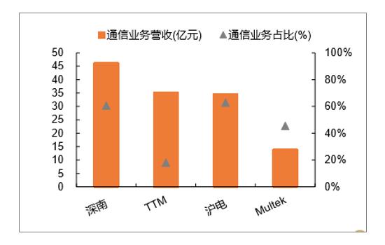 中国5G时代数据量巨大,建站密度增加,2019将成5G商用元年